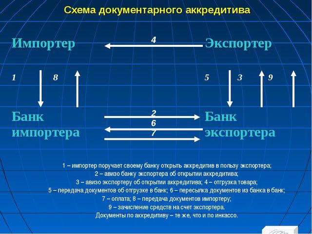 Схема документарного аккредитива 1 – импортер поручает своему банку открыть а...