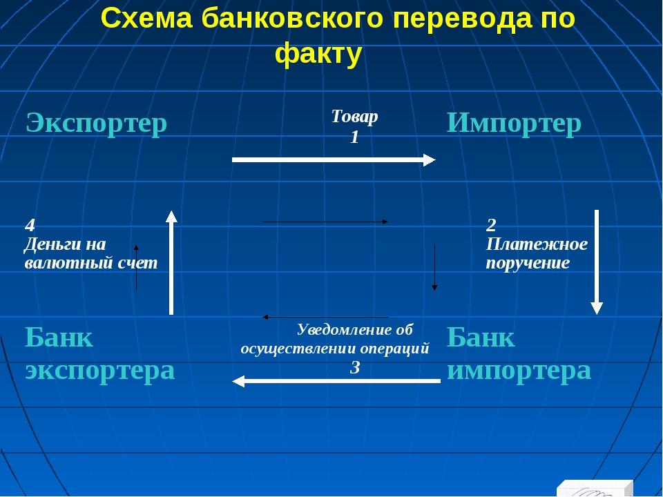 Схема банковского перевода по факту ЭкспортерТовар 1Импортер 4 Деньги на ва...