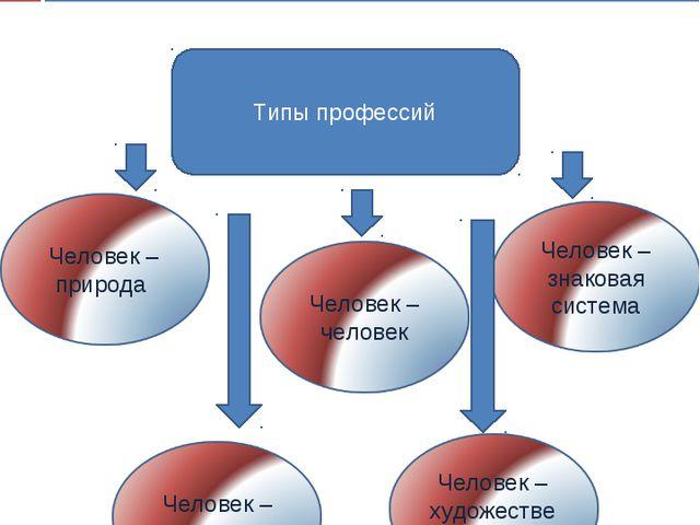 Классификация профессий Типы профессий