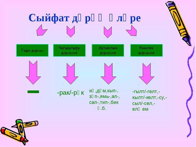 Сыйфат дәрәҗәләре -рак/-рәк иң,дөм,кып-, зәп-,ямь-,ап-, сап-,тип-,бик һ.б. -г...