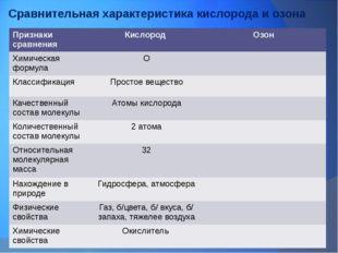 Сравнительная характеристика кислорода и озона Признаки сравнения Кислород Оз