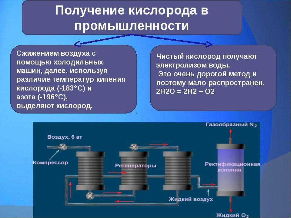 Получение кислорода в промышленности Чистый кислород получают электролизом во...