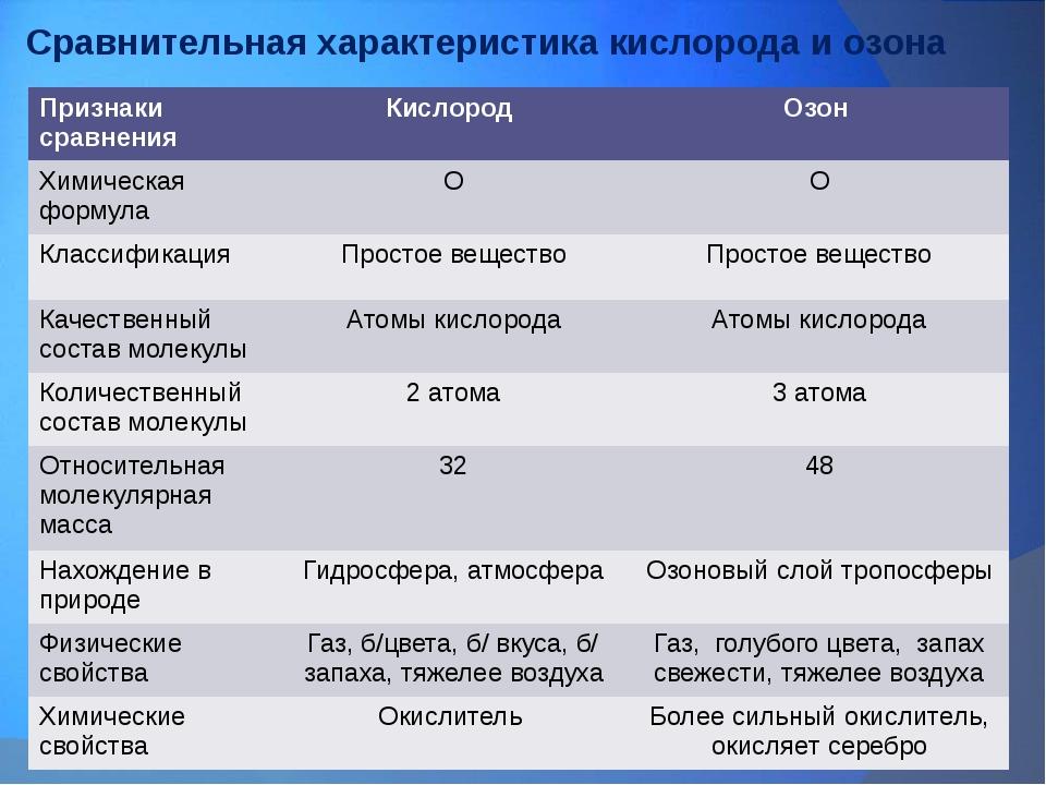 Сравнительная характеристика кислорода и озона Признаки сравнения Кислород Оз...