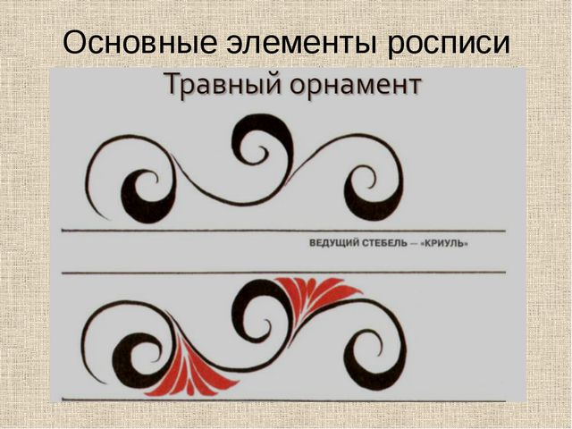 Основные элементы росписи