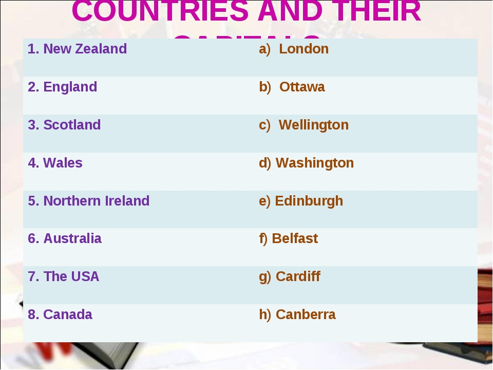 COUNTRIES AND THEIR CAPITALS 1. New Zealand 	a) London 2. England 	b) Ottawa...