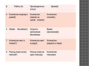 2 Работа (А) Производительность(v) Время(t) 4 Количество квартир в доме(Е) К