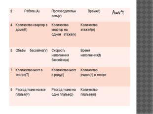 2 Работа (А) Производительность(v) Время(t) A=v*t 4 Количество квартир в дом