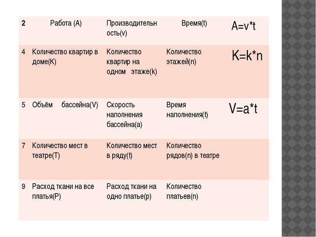 2 Работа (А) Производительность(v) Время(t) A=v*t 4 Количество квартир в дом...