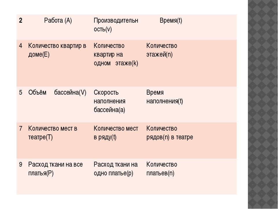 2 Работа (А) Производительность(v) Время(t) 4 Количество квартир в доме(Е) К...