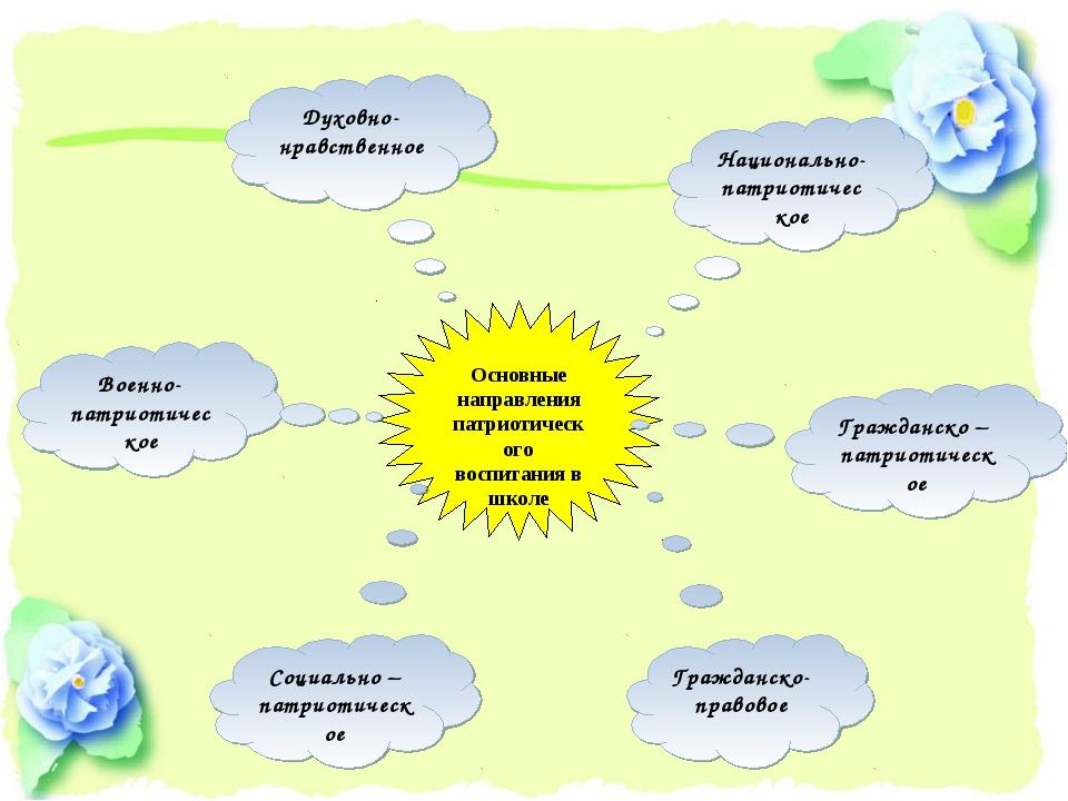 Основные направления патриотического воспитания в школе Духовно-нравственное...