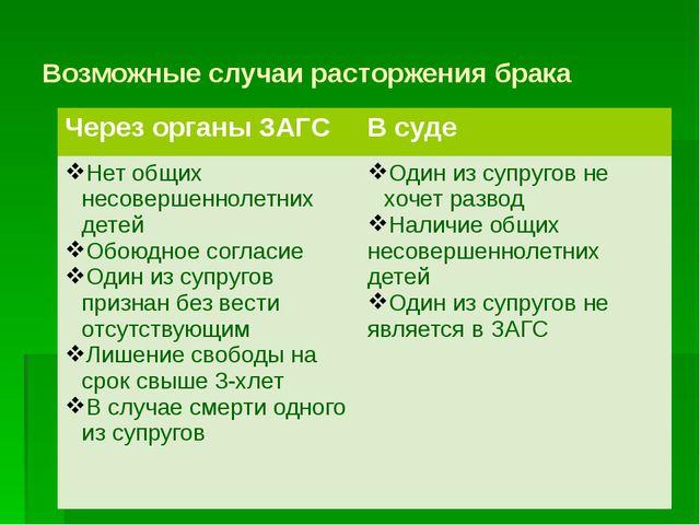 Возможные случаи расторжения брака Через органы ЗАГС В суде Нет общих несовер...