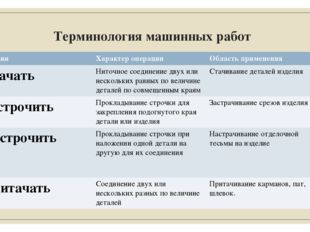 Терминология машинных работ Термин Характер операции Область применения Стача