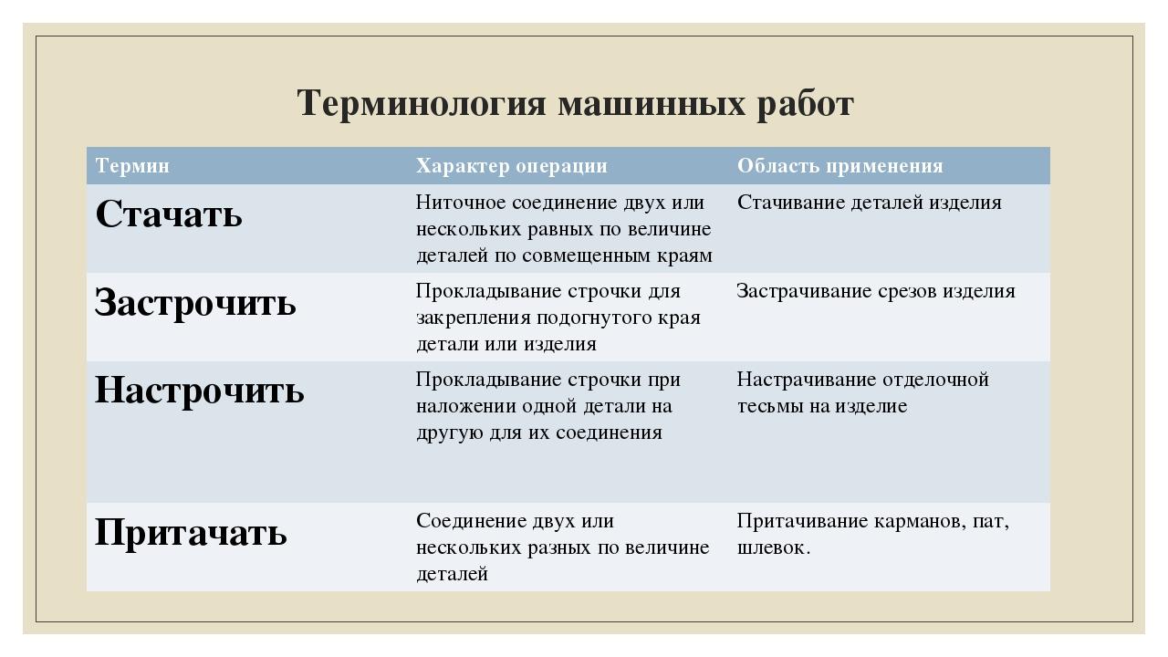 Терминология машинных работ Термин Характер операции Область применения Стача...
