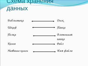 Схема хранения данных БиблиотекаДиск ШкафПапка ПолкаВложенная папка Кни