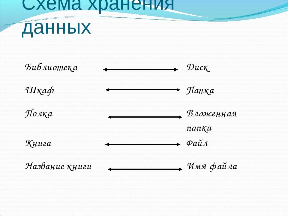 Схема хранения данных БиблиотекаДиск ШкафПапка ПолкаВложенная папка Кни...