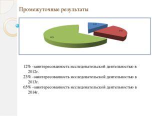 Промежуточные результаты 12% -заинтересованность исследовательской деятельно