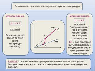 Зависимость давления насыщенного пара от температуры p T А В газ пар Идеальн