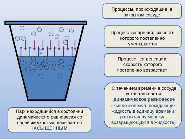 Процессы, происходящие в закрытом сосуде Процесс испарения, скорость которог...