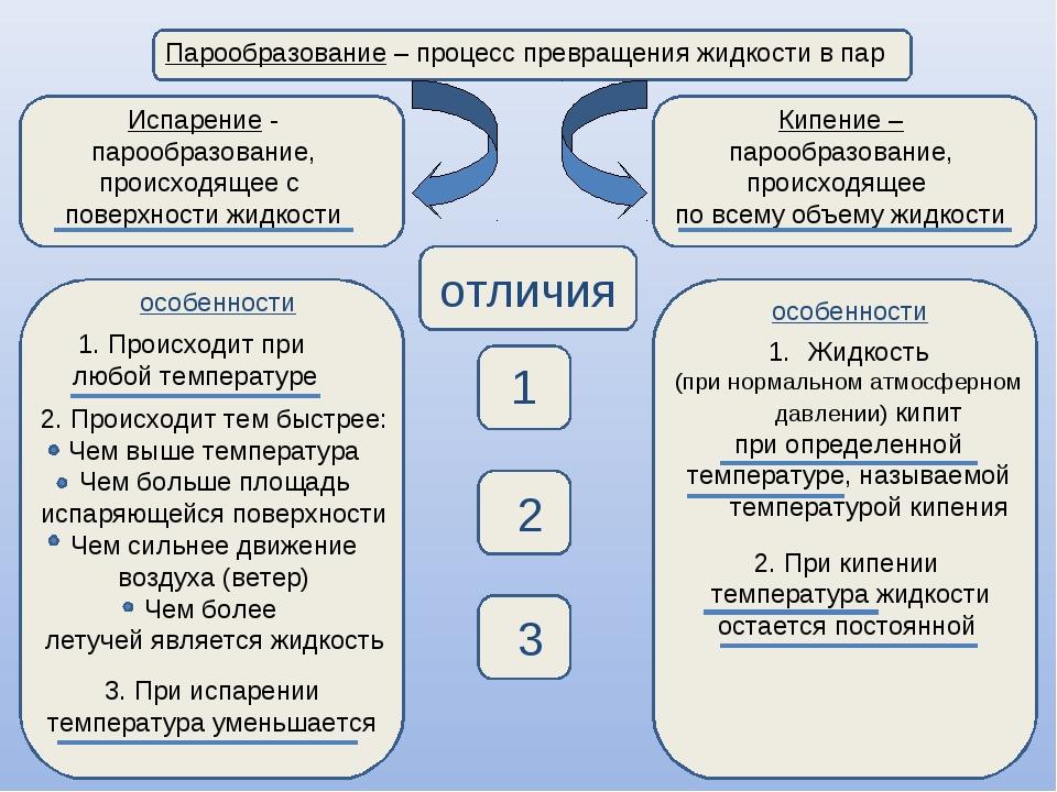 Парообразование – процесс превращения жидкости в пар Испарение - парообразов...