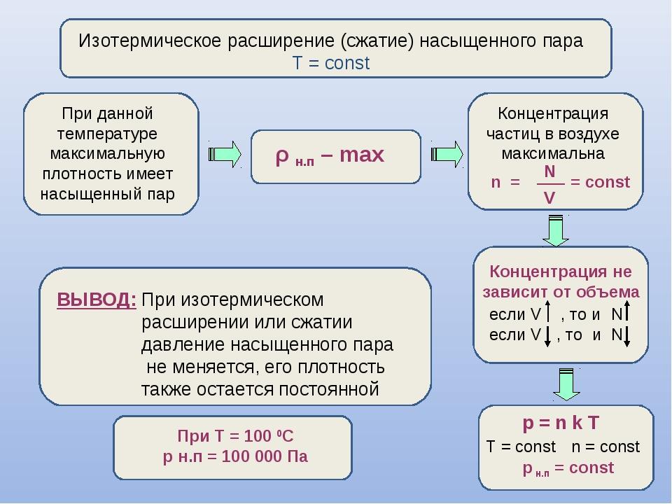 Изотермическое расширение (сжатие) насыщенного пара Т = const При данной тем...