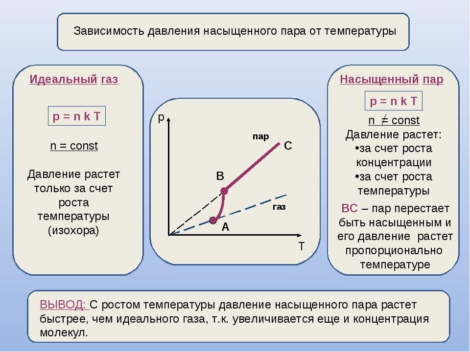 Зависимость давления насыщенного пара от температуры p T А В газ пар Идеальн...