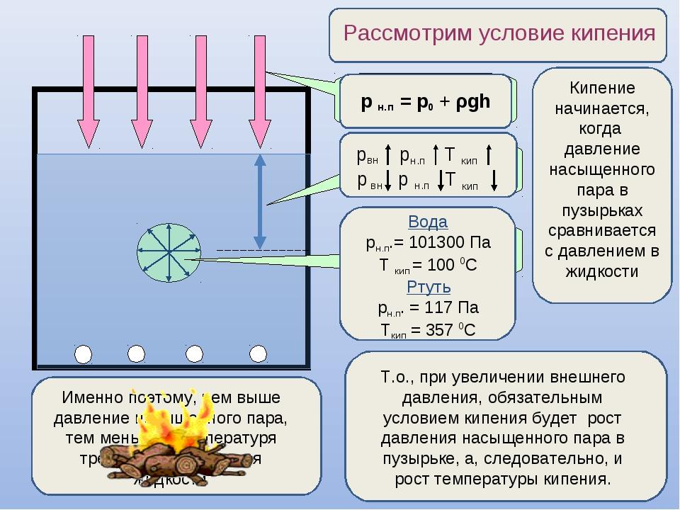 Атмосферное давление р0 Давление жидкости p = ρgh Давление насыщенного пара Р...