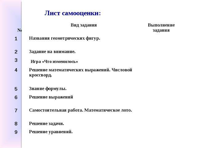 Лист самооценки: №Вид заданияВыполнение задания 1Названия геометрических ф...