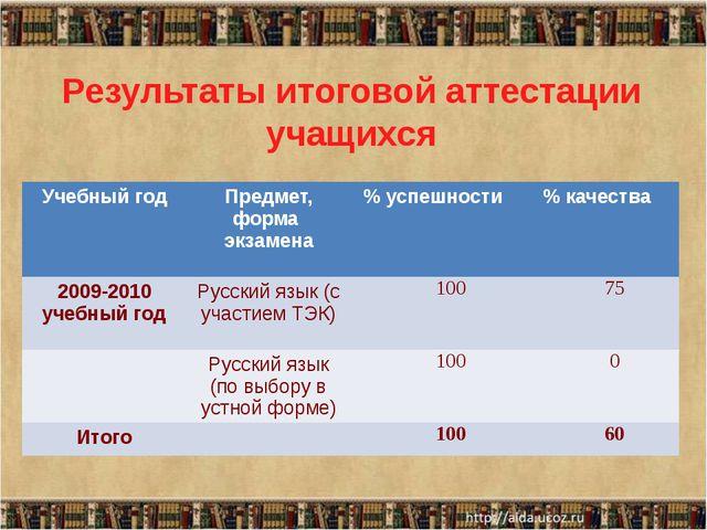 Результаты итоговой аттестации учащихся Учебныйгод Предмет, форма экзамена %...