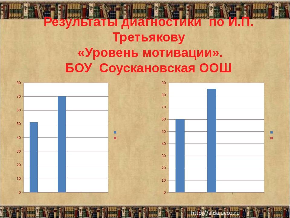 Результаты диагностики по И.П. Третьякову «Уровень мотивации». БОУ Соусканов...
