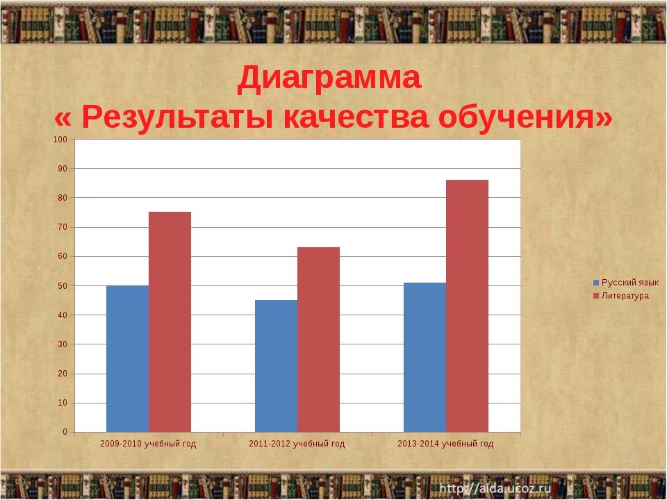 Диаграмма « Результаты качества обучения»