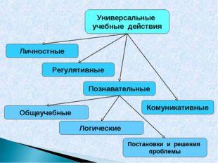 Универсальные учебные действия Личностные Общеучебные Регулятивные Познавател
