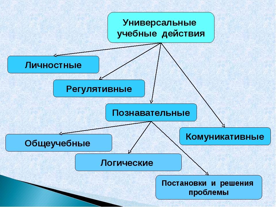 Универсальные учебные действия Личностные Общеучебные Регулятивные Познавател...