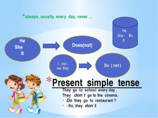 Present simple tense always, usually, every day, never … He She It Does(not)