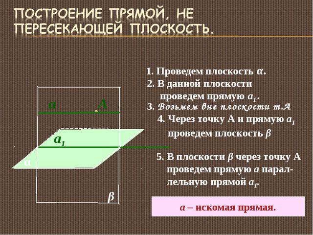 α 1. Проведем плоскость α. 2. В данной плоскости проведем прямую а1. а1 3. Во...