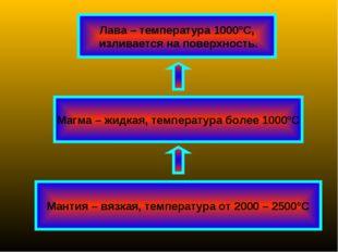 Мантия – вязкая, температура от 2000 – 2500°С Магма – жидкая, температура бол