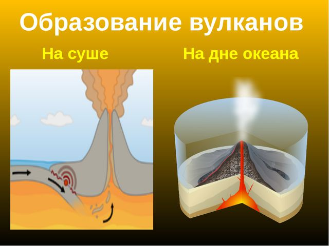 Образование вулканов На суше На дне океана