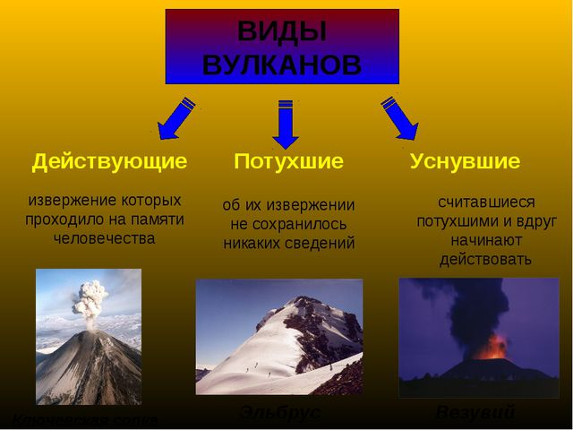ВИДЫ ВУЛКАНОВ Действующие Потухшие Уснувшие извержение которых проходило на п...