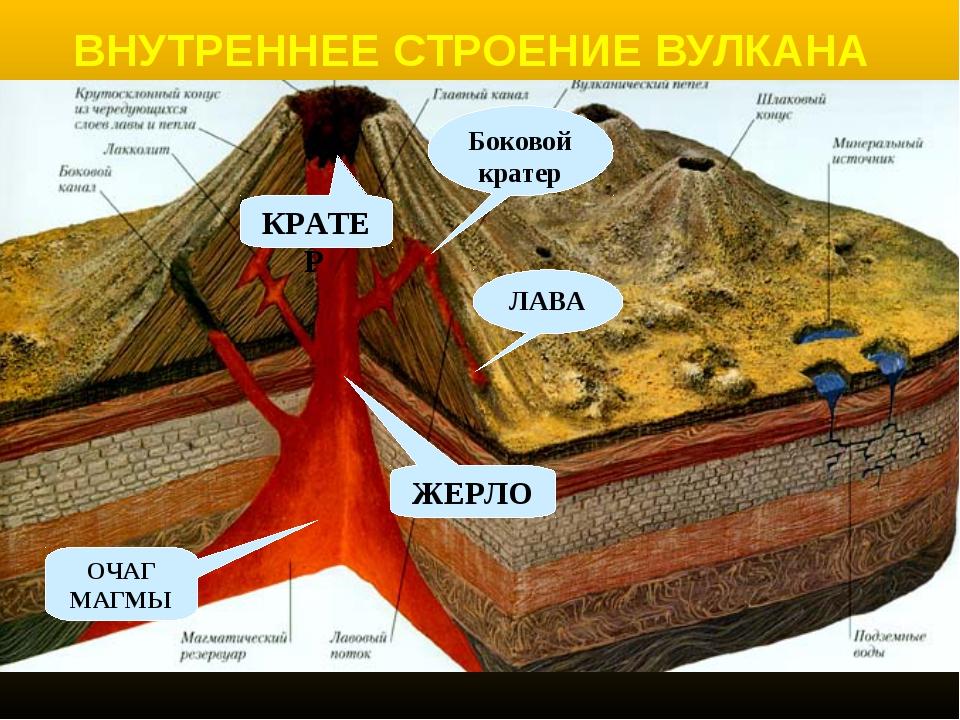 ВНУТРЕННЕЕ СТРОЕНИЕ ВУЛКАНА ЖЕРЛО КРАТЕР ЛАВА ОЧАГ МАГМЫ Боковой кратер