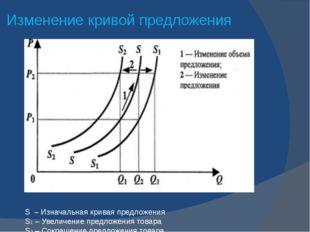 Изменение кривой предложения S – Изначальная кривая предложения S1 – Увеличен