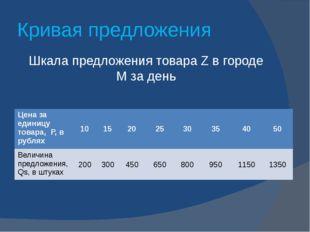 Кривая предложения Шкала предложения товара Z в городе М за день Цена за един