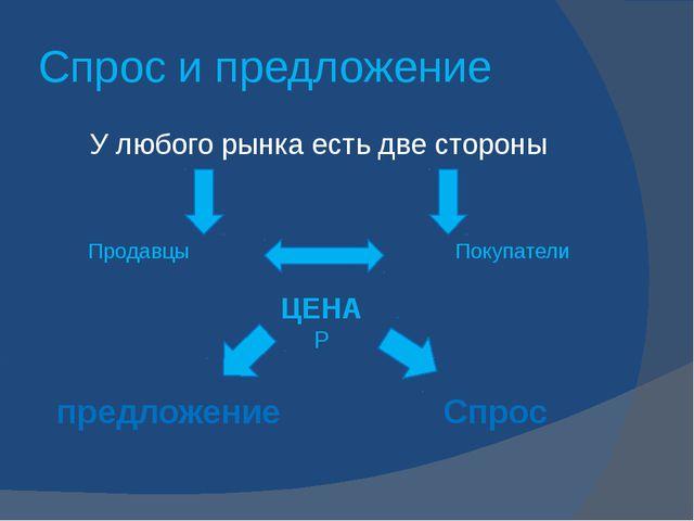 Спрос и предложение У любого рынка есть две стороны Продавцы Покупатели ЦЕНА...
