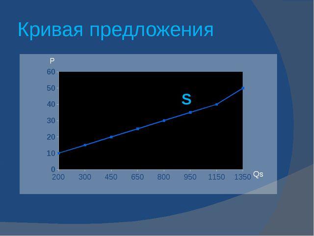 Кривая предложения Qs P