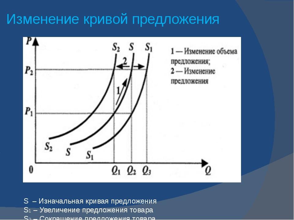 Изменение кривой предложения S – Изначальная кривая предложения S1 – Увеличен...