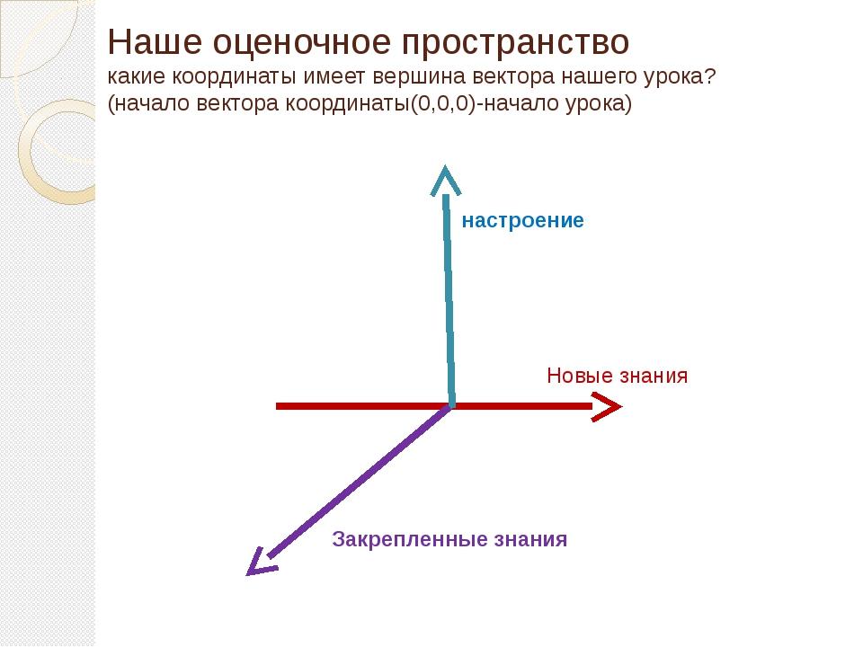 Наше оценочное пространство какие координаты имеет вершина вектора нашего уро...