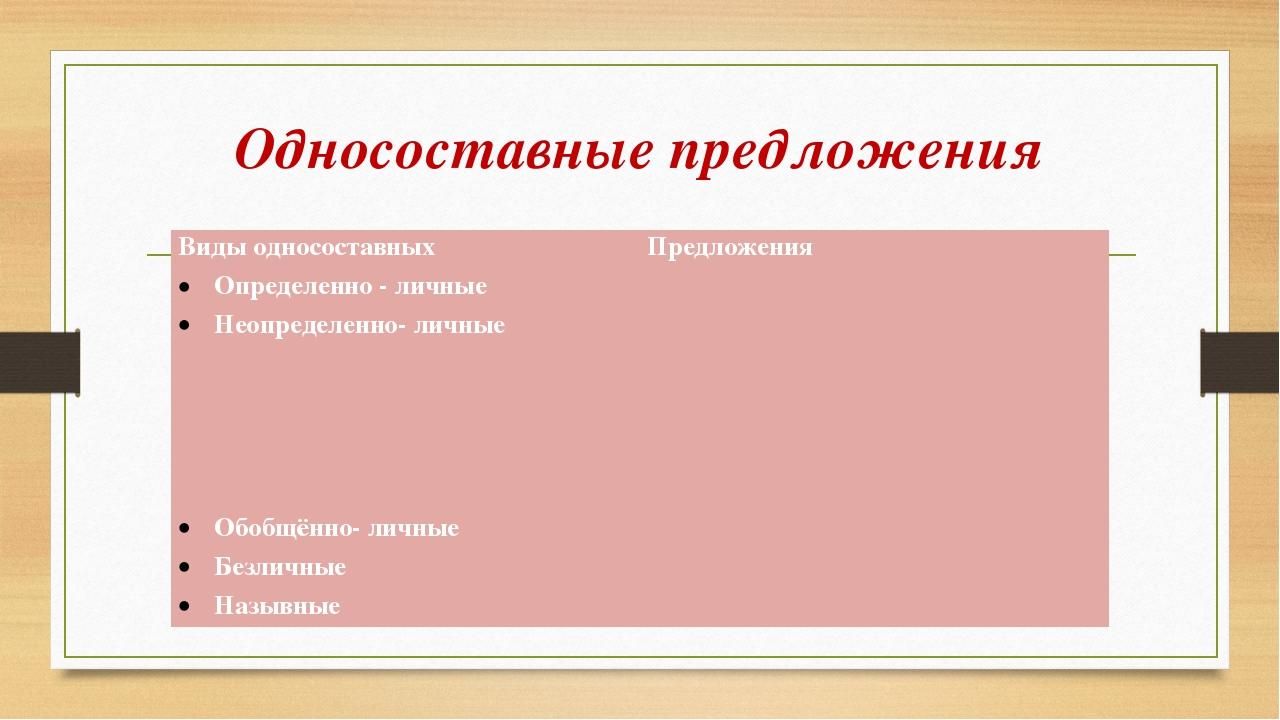 Односоставные предложения Виды односоставных Предложения Определенно - личные...