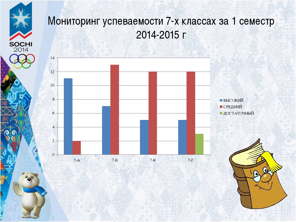 Мониторинг успеваемости 7-х классах за 1 семестр 2014-2015 г