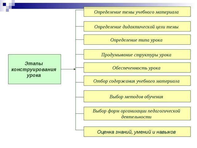 Этапы конструирования урока Определение темы учебного материала Определение д...