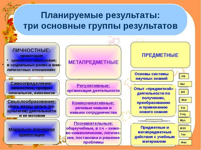 Планируемые результаты: три основные группы результатов ЛИЧНОСТНЫЕ: ориентаци...