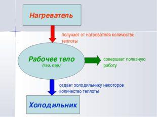 Рабочее тело (газ, пар) Нагреватель Холодильник получает от нагревателя колич