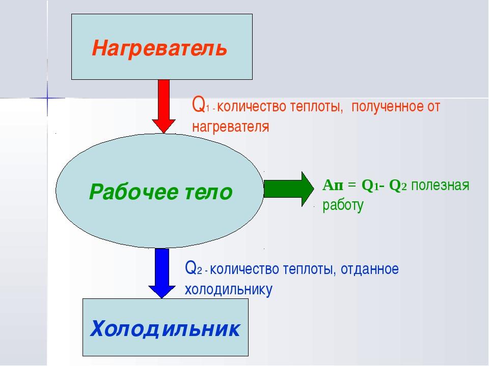 Рабочее тело Нагреватель Холодильник Q1 - количество теплоты, полученное от н...